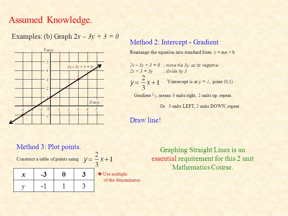 Assumed Knowledge. Examples: (b) Graph 2x – 3y + 3 = 0