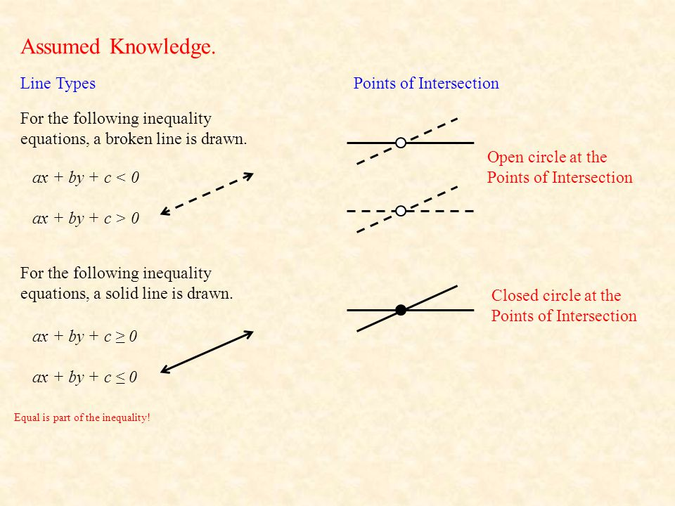 Assumed Knowledge. Line Types Points of Intersection