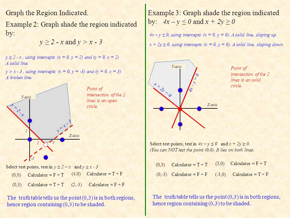 Graph the Region Indicated.
