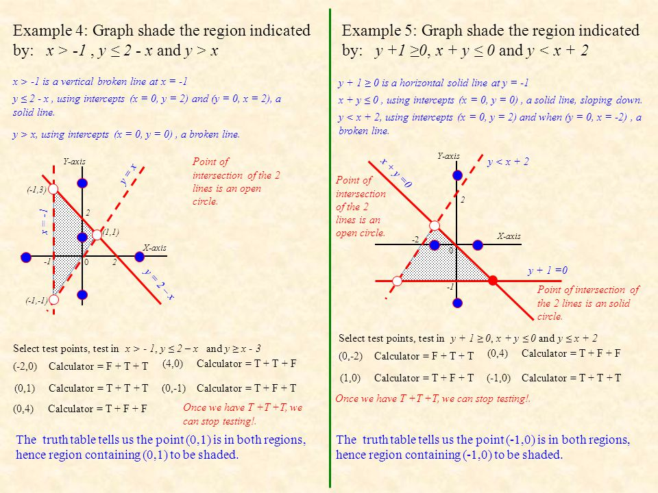 Example 4: Graph shade the region indicated by: x > -1 , y ≤ 2 - x and y > x