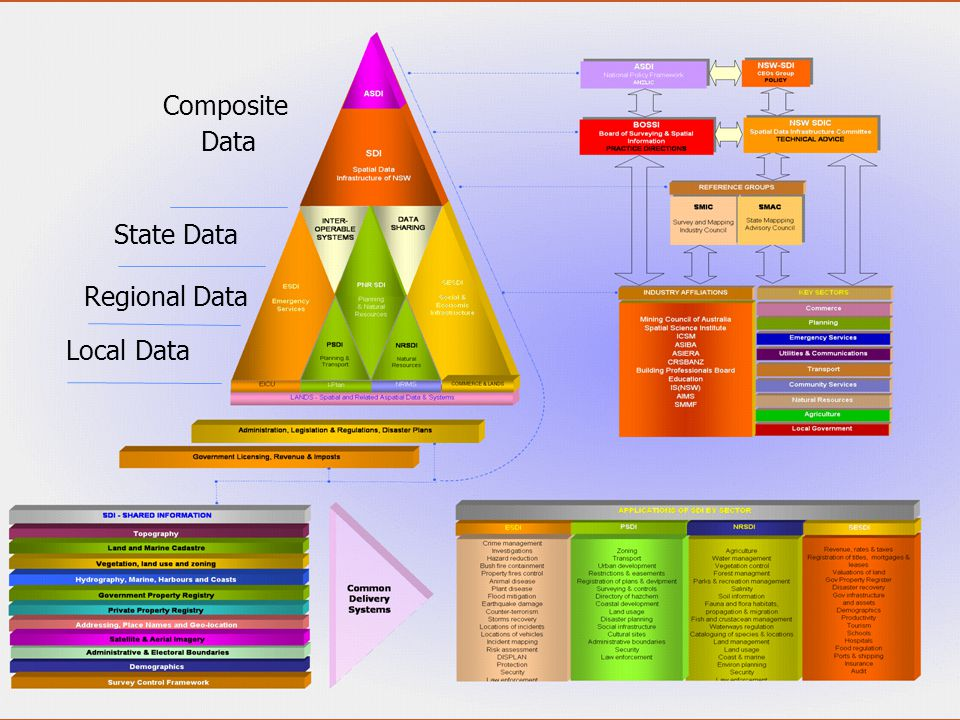 Local Data Regional Data State Data Composite Data