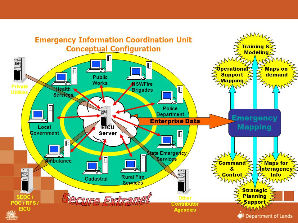 Training & Modeling. Strategic. Planning. Support. Maps for. Interagency. Info. Command. & Control.