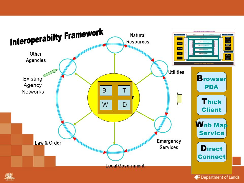 Interoperabilty Framework