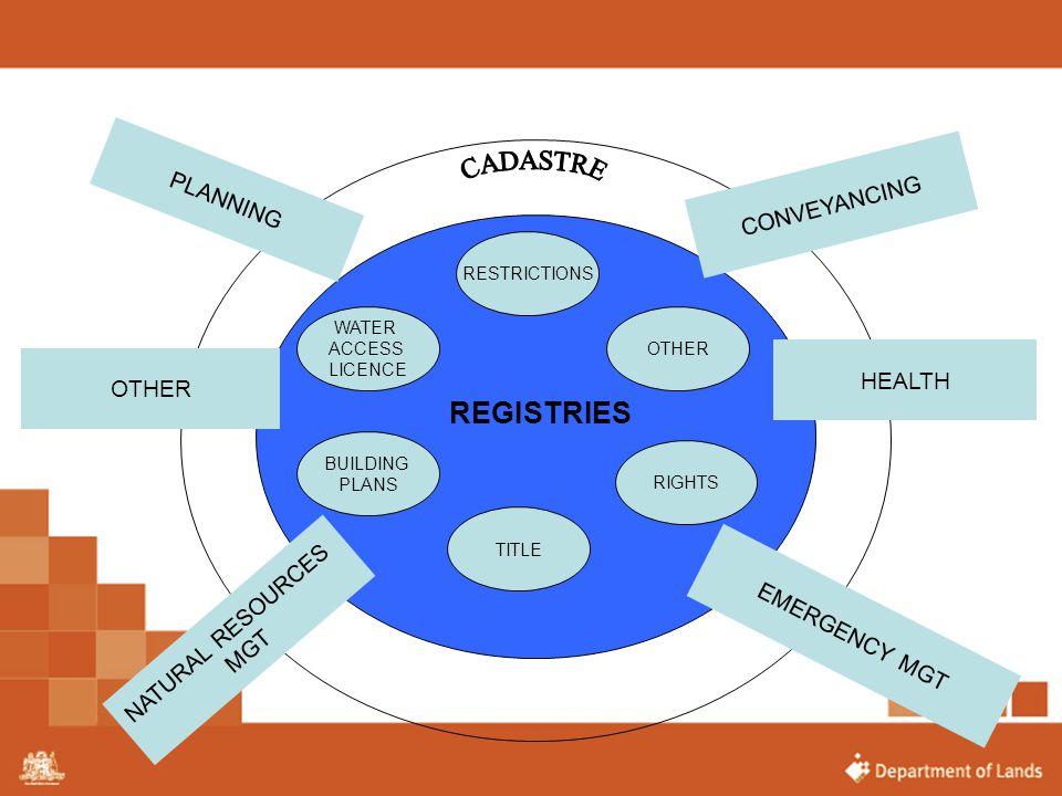 REGISTRIES CADASTRE PLANNING CONVEYANCING HEALTH OTHER