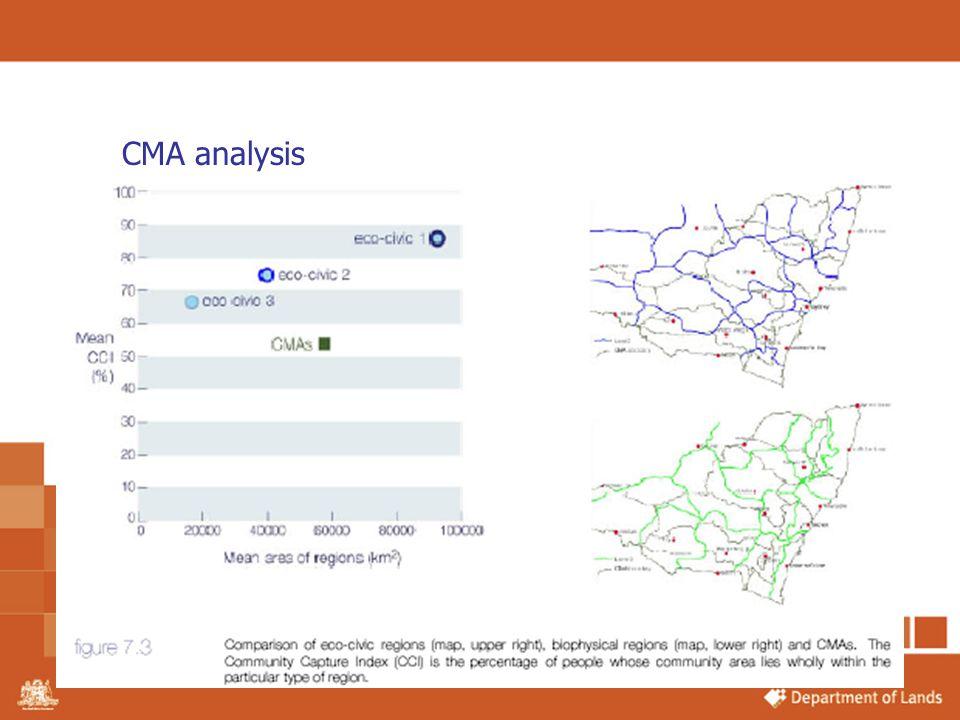 CMA analysis