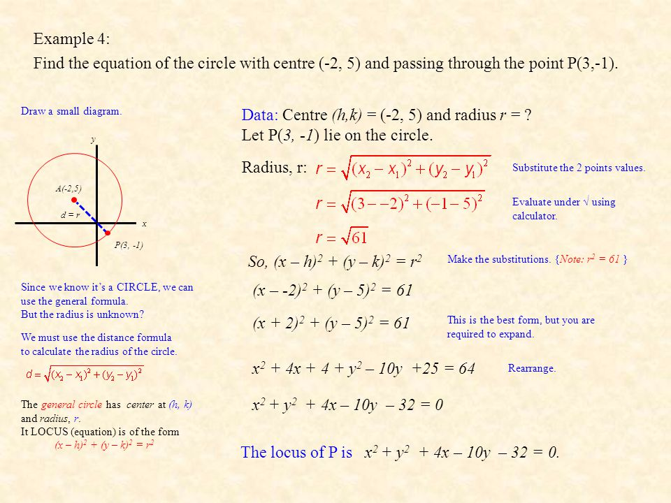 Data: Centre (h,k) = (-2, 5) and radius r =