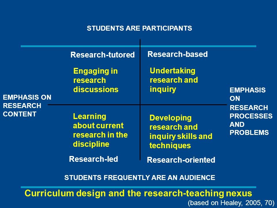 Curriculum design and the research-teaching nexus