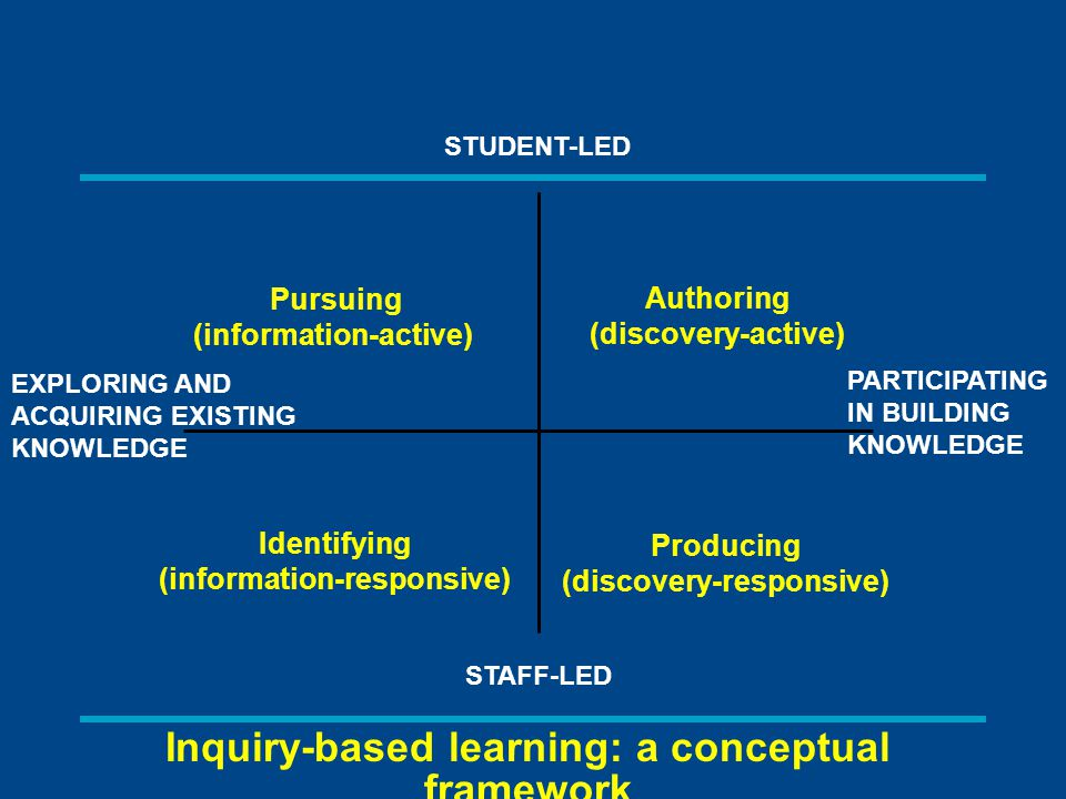 Inquiry-based learning: a conceptual framework