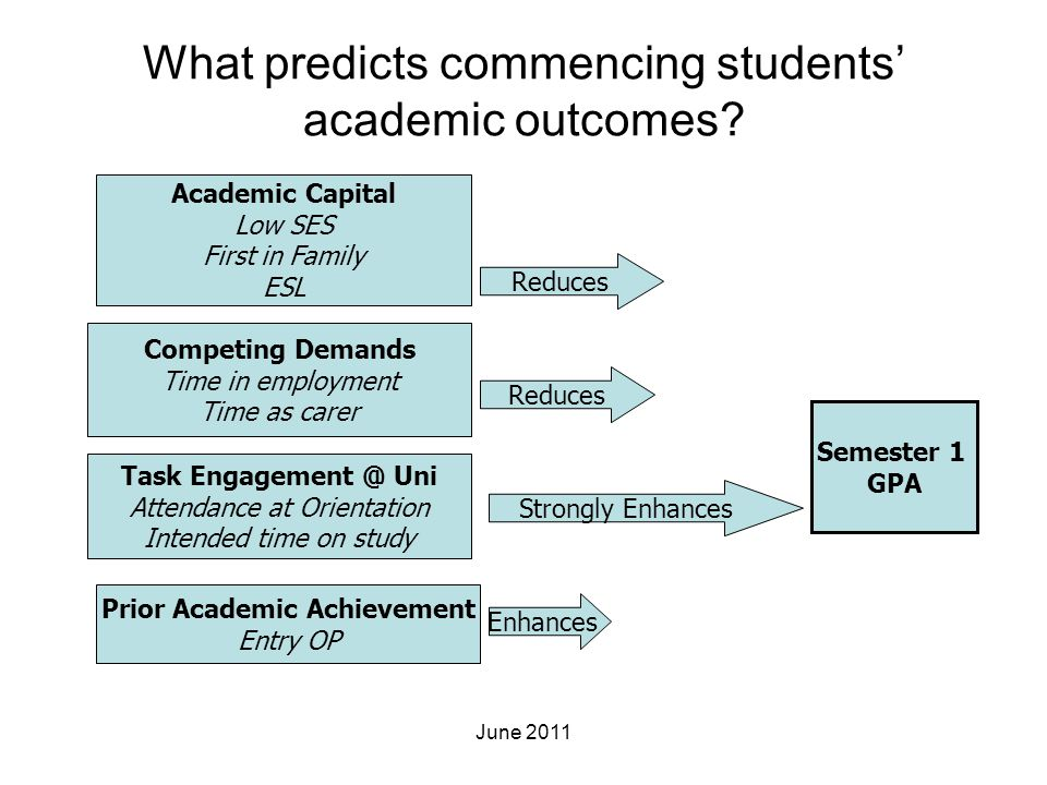 What predicts commencing students' academic outcomes