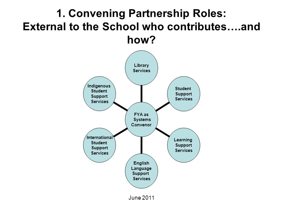 1. Convening Partnership Roles: External to the School who contributes….and how