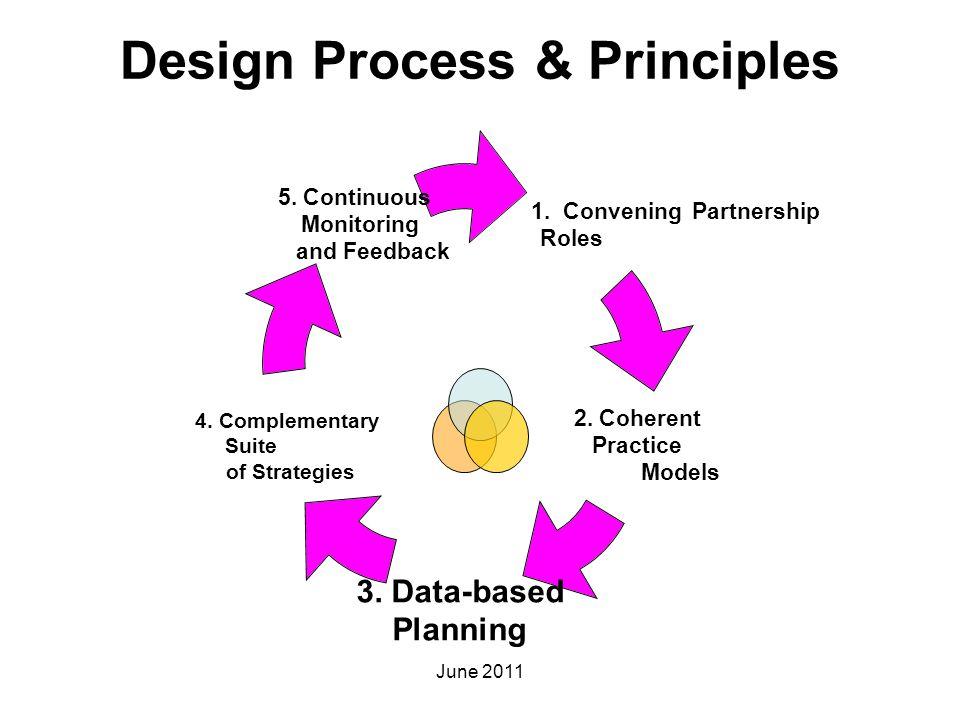 Design Process & Principles