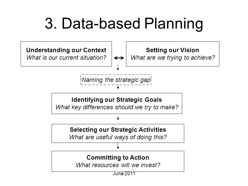 3. Data-based Planning Understanding our Context