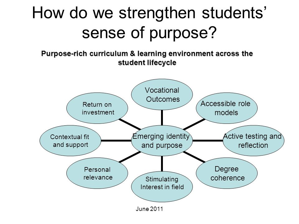 How do we strengthen students' sense of purpose