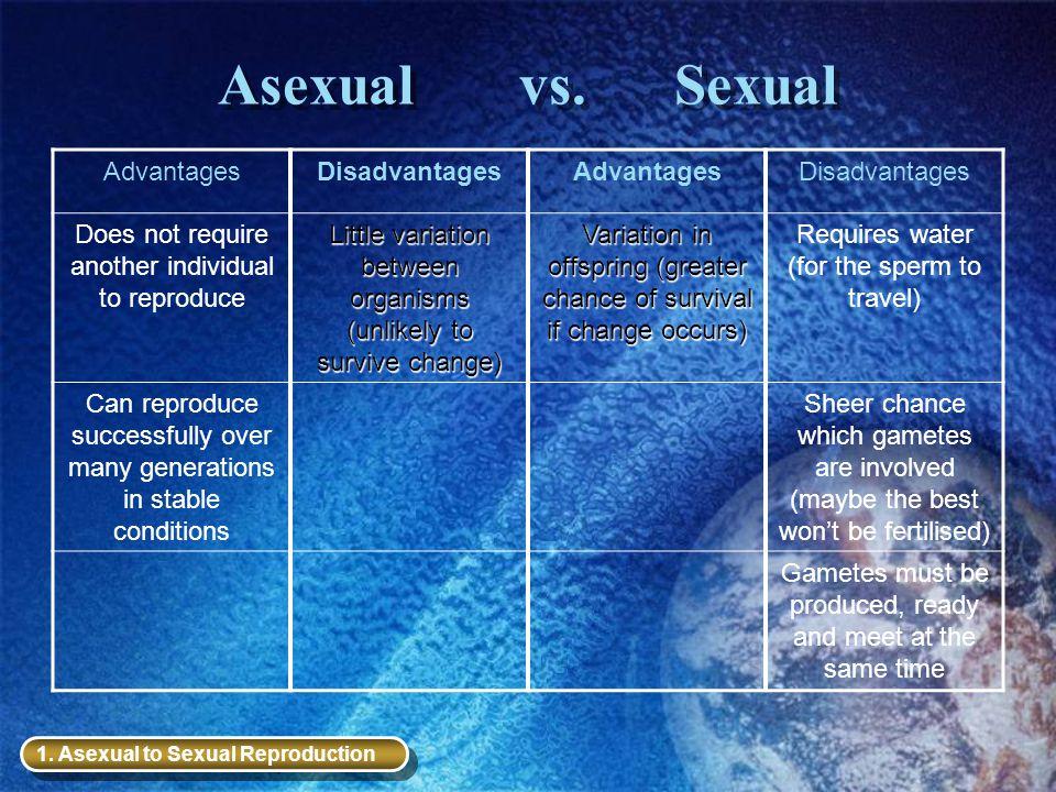 Asexual vs. Sexual Advantages Disadvantages