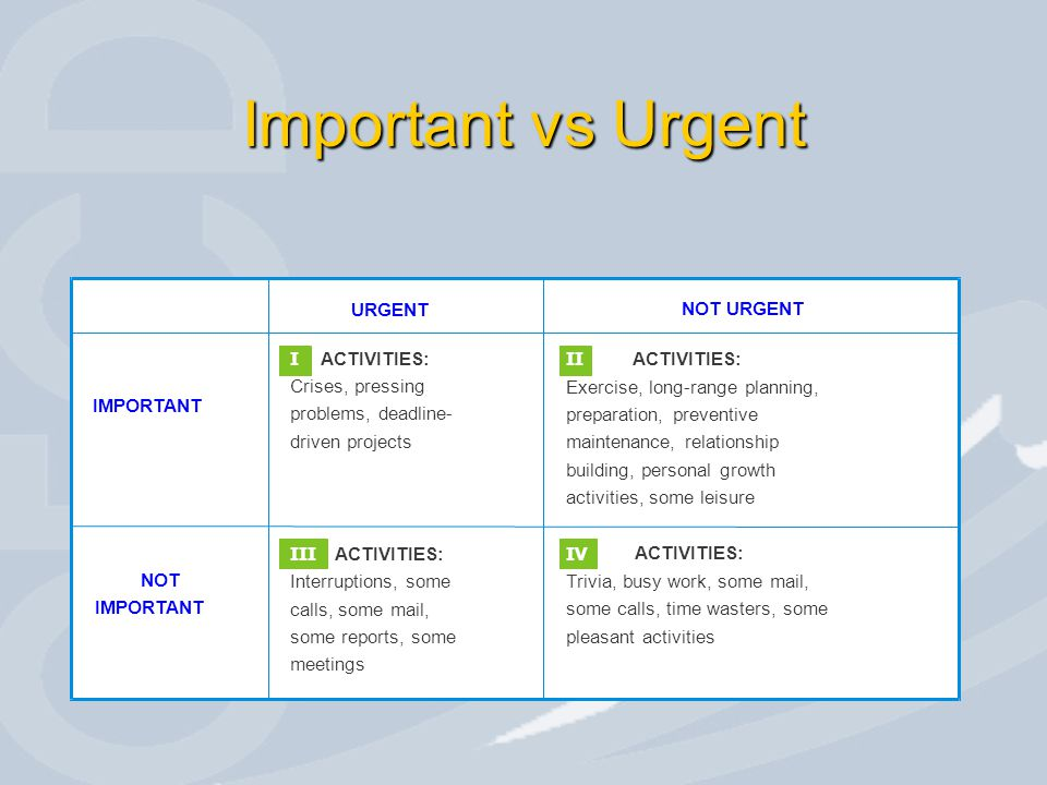 Important vs Urgent I ACTIVITIES: Crises, pressing problems, deadline-