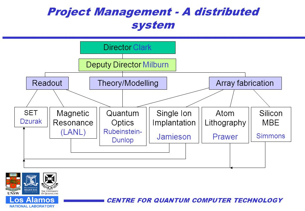 Project Management - A distributed system