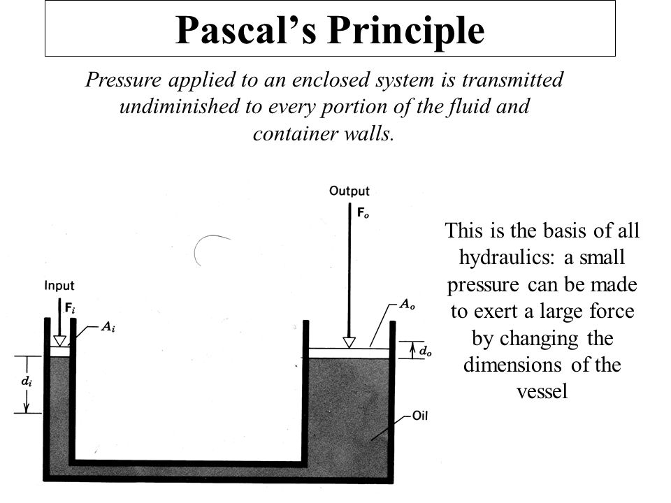 Pascal's Principle Pressure applied to an enclosed system is transmitted undiminished to every portion of the fluid and container walls.