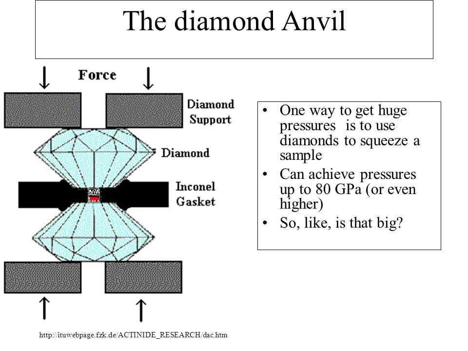 The diamond Anvil One way to get huge pressures is to use diamonds to squeeze a sample. Can achieve pressures up to 80 GPa (or even higher)