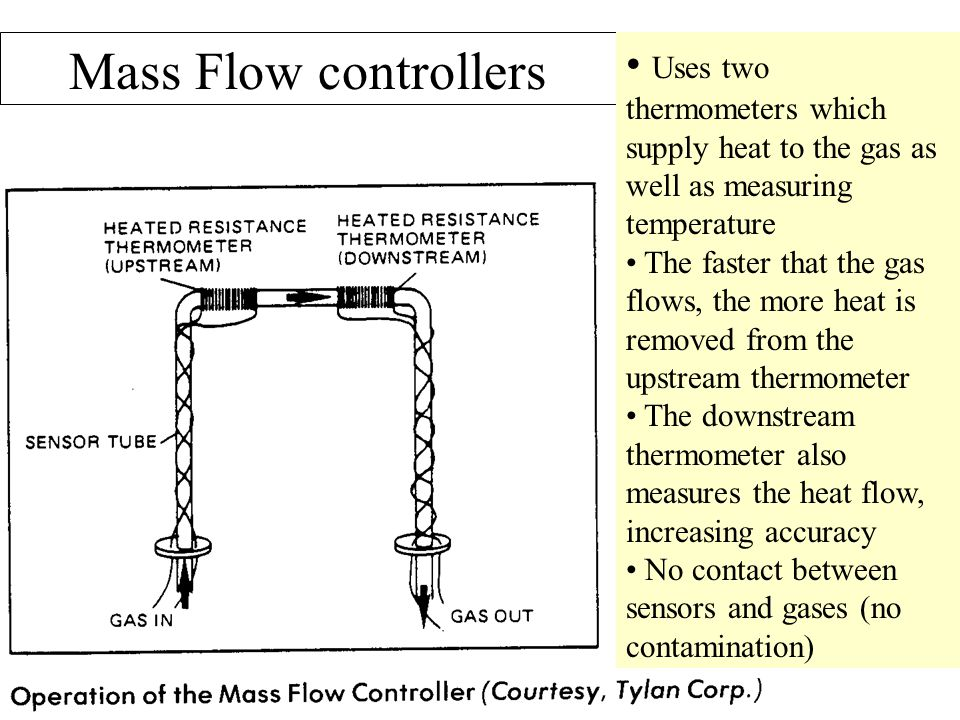 Mass Flow controllers Uses two thermometers which supply heat to the gas as well as measuring temperature.