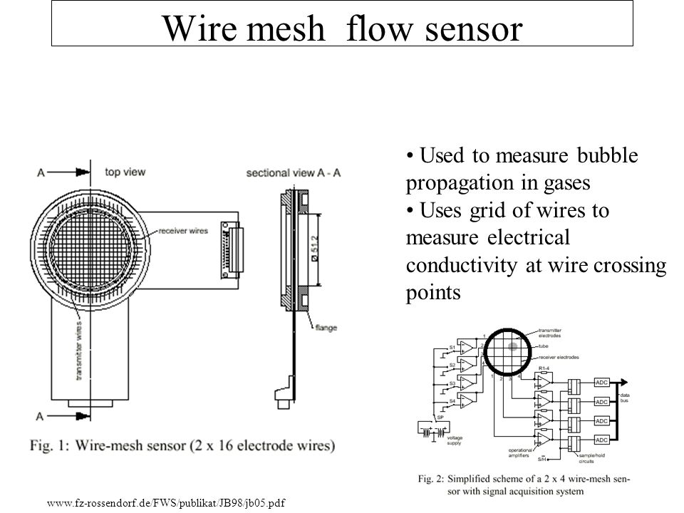 Wire mesh flow sensor Used to measure bubble propagation in gases