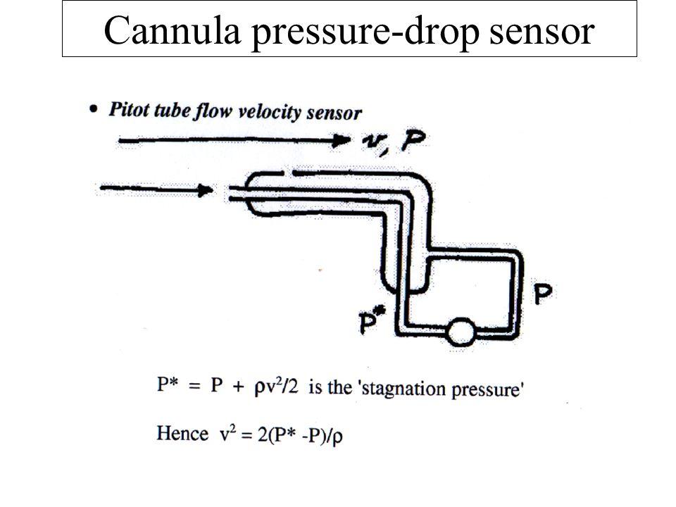 Cannula pressure-drop sensor