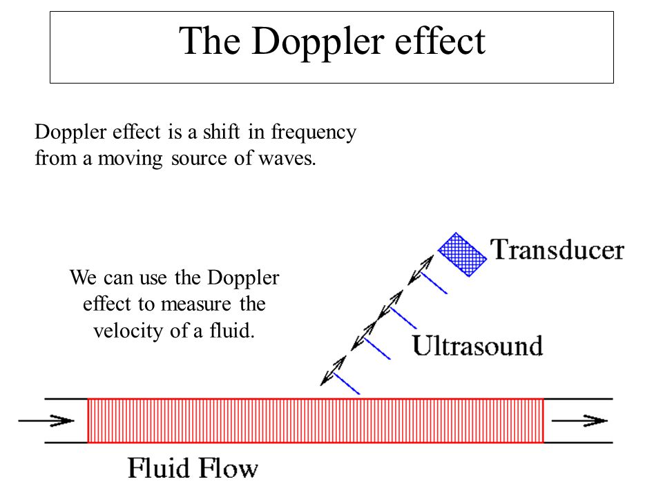We can use the Doppler effect to measure the velocity of a fluid.