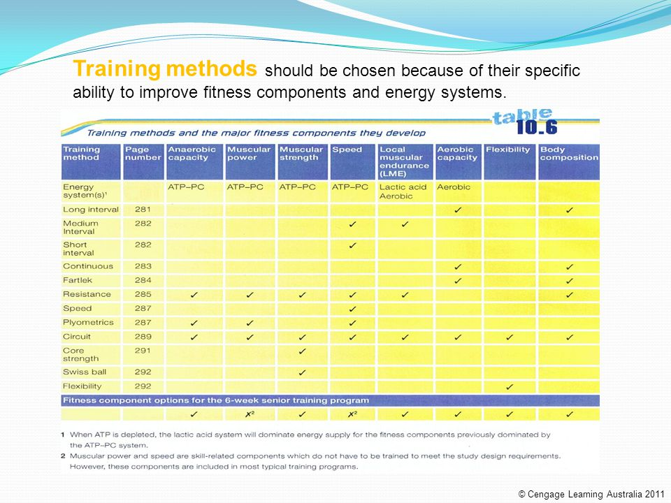 Training methods should be chosen because of their specific ability to improve fitness components and energy systems.