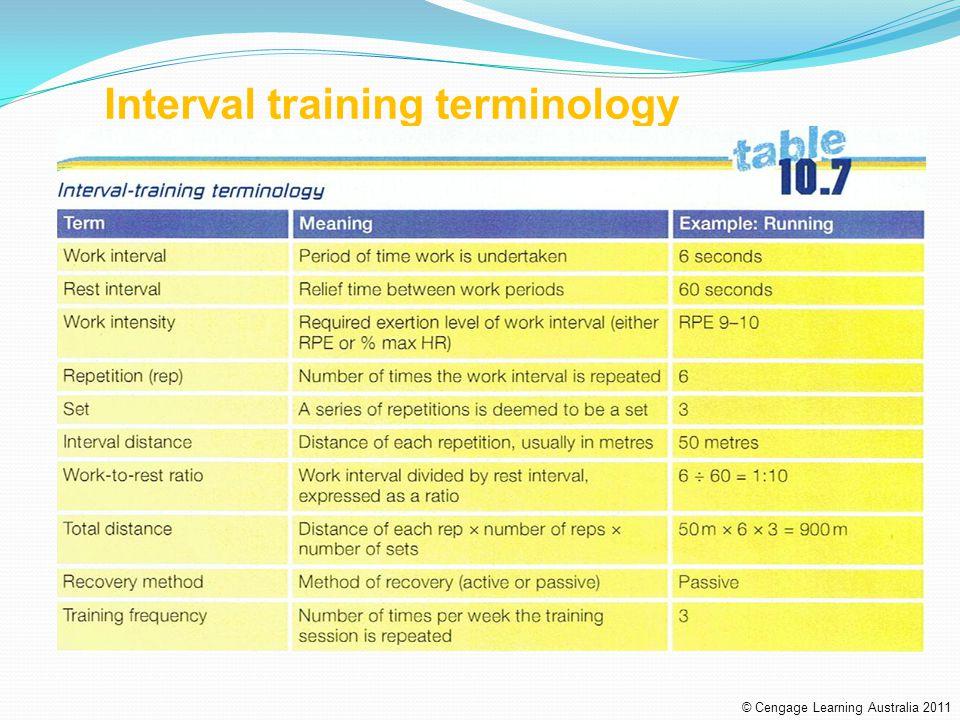 Interval training terminology