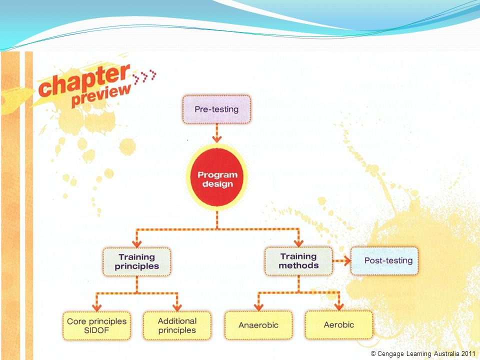 © Cengage Learning Australia 2011