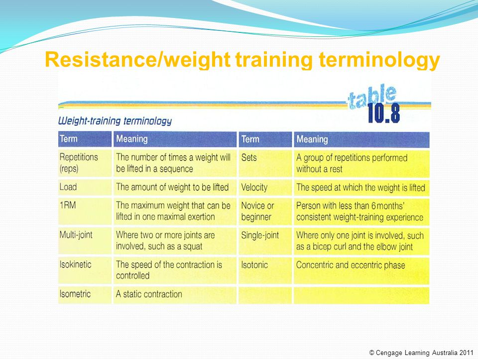 Resistance/weight training terminology