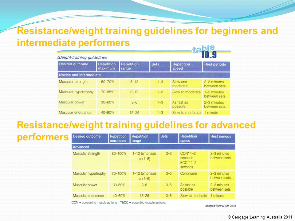 Resistance/weight training guidelines for advanced performers