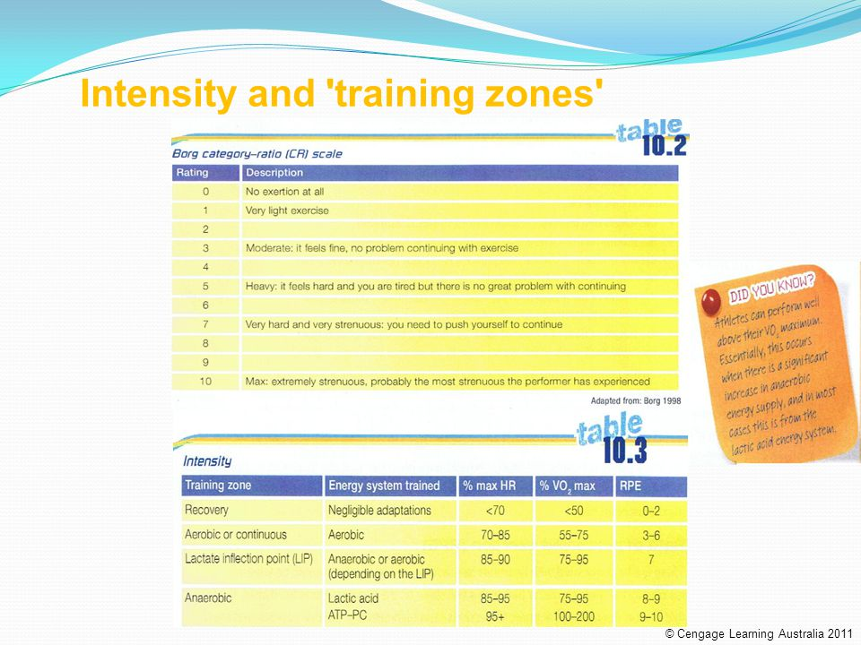 Intensity and training zones