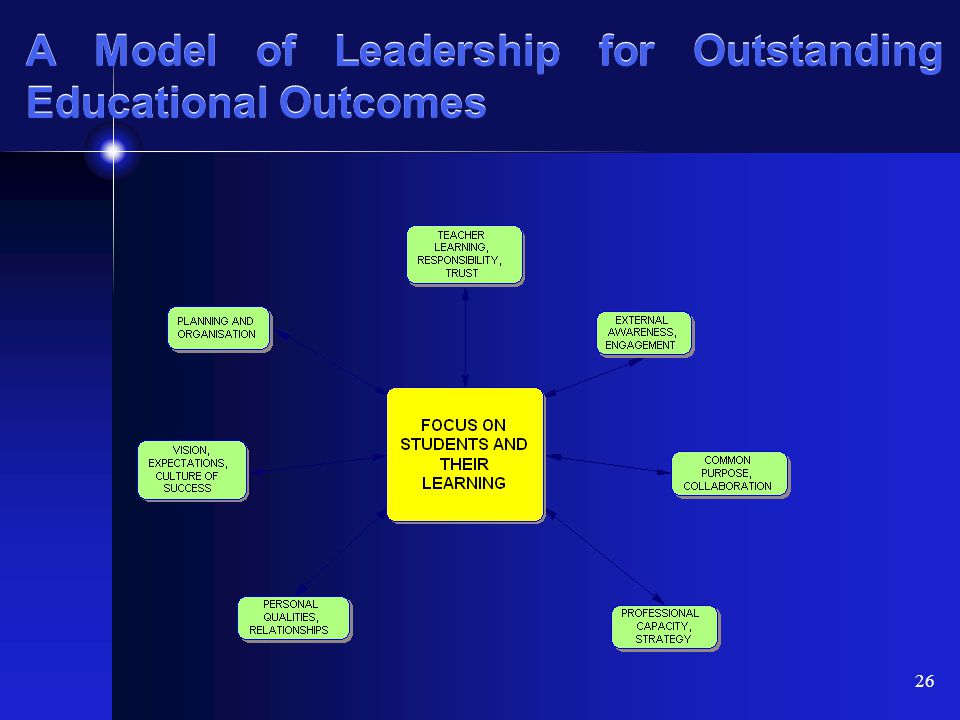 A Model of Leadership for Outstanding Educational Outcomes