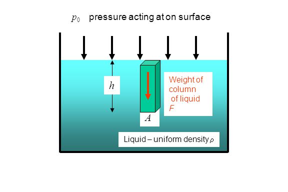 Liquid – uniform density r