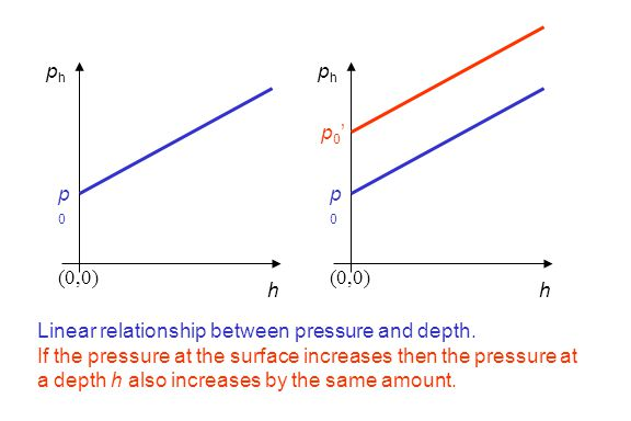 ph ph. p0' p0. p0. (0,0) (0,0) h. h. Linear relationship between pressure and depth.