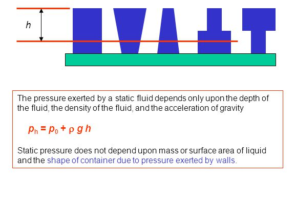 h The pressure exerted by a static fluid depends only upon the depth of the fluid, the density of the fluid, and the acceleration of gravity.