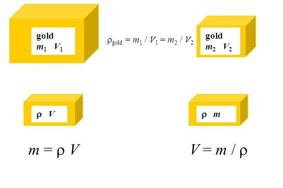 m = r V V = m / r gold m1 V1 gold m2 V2 rgold = m1 / V1 = m2 / V2 r V