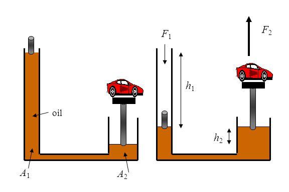 F2 F1 h1 oil h2 A1 A2