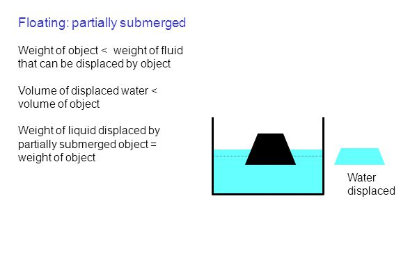 Floating: partially submerged