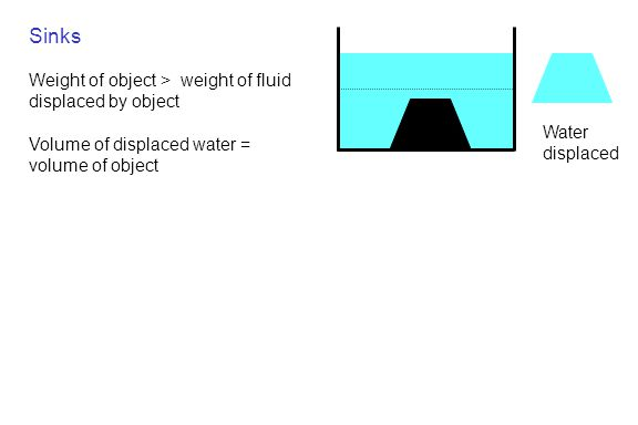 Sinks Weight of object > weight of fluid displaced by object
