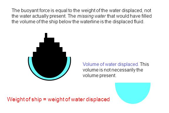 Weight of ship = weight of water displaced