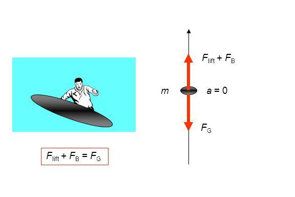 Flift + FB m a = 0 FG Flift + FB = FG