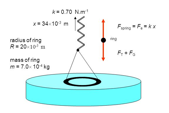 k = 0.70 N.m-1 x = 3410-3 m Fspring = Fe = k x radius of ring FT + FG