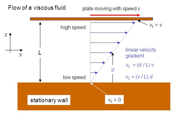Flow of a viscous fluid L stationary wall plate moving with speed v