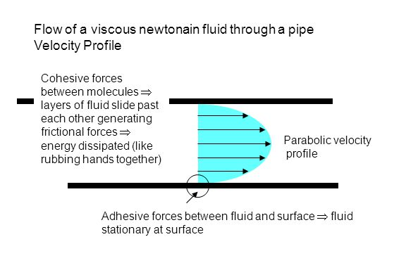 Flow of a viscous newtonain fluid through a pipe Velocity Profile