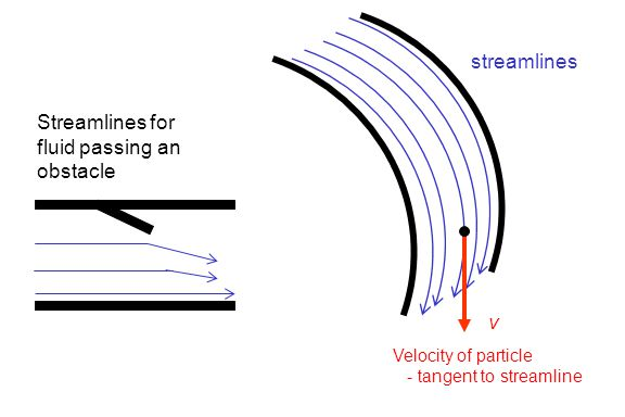 Streamlines for fluid passing an obstacle