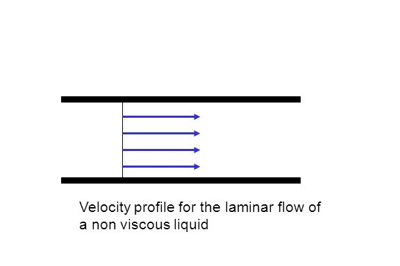 Velocity profile for the laminar flow of a non viscous liquid