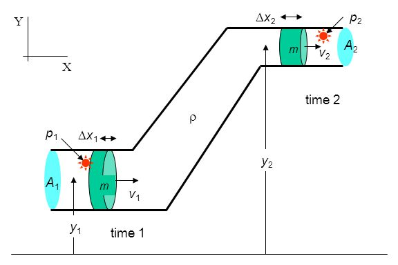 Y Dx2 p2 A2 m v2 X time 2 r p1 Dx1 y2 A1 m v1 y1 time 1