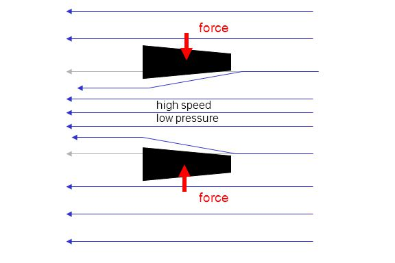 force high speed low pressure force