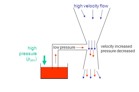 high velocity flow high pressure (patm) velocity increased